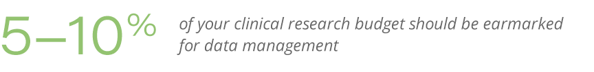 clinical research budget percentage callout