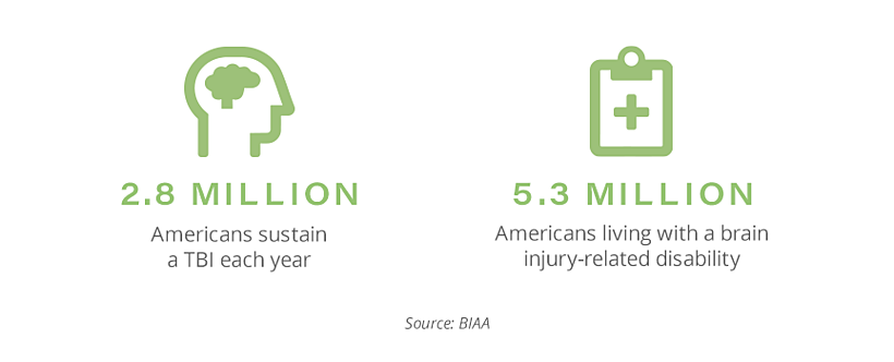 TBI Stats for Brain Injury Awareness Month