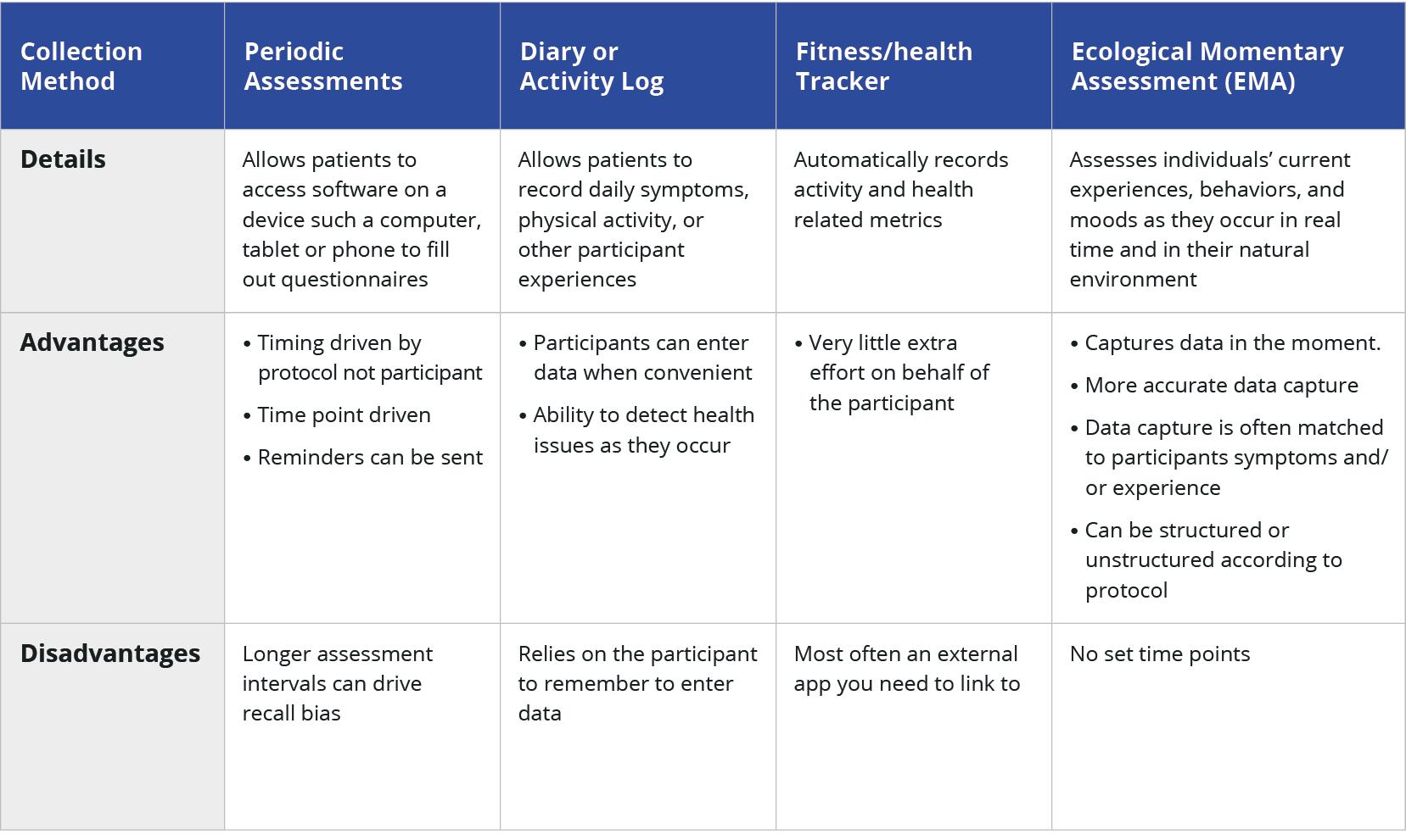 QuesGen ePRO Data Management methods matrix
